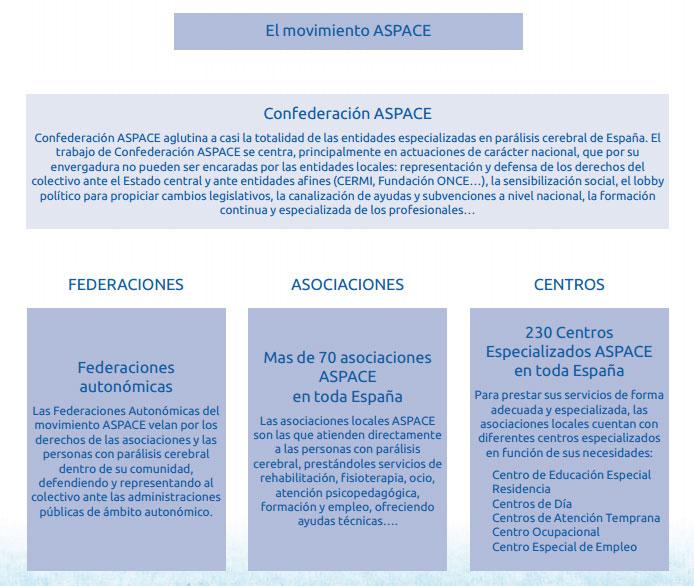 Estructura de Confederación ASPACE